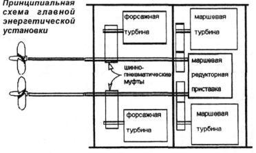 Модель корабля 1135 схема 10