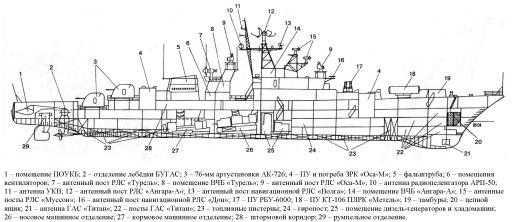 Модель корабля 1135 чертёж