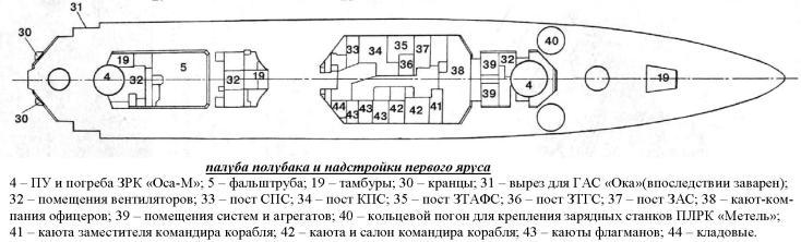 Модель корабля 1135 схема 5