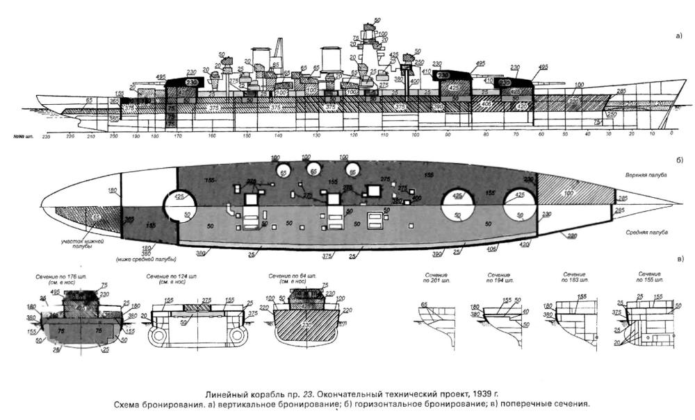 Модель линкора Советский Союз, бронирование 1939-2.