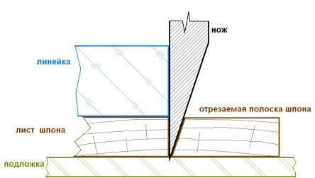 Резка шпона для обшивки модели корабля