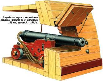Схема орудийного порта