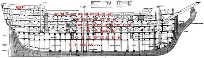 Схема палуб модели линейного корабля