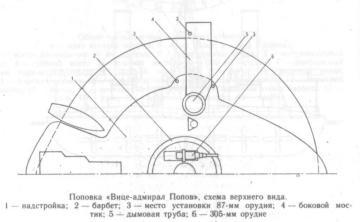Чертёж броненосца Новгород