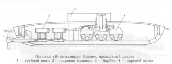 чертёж броненосца Новгород 2