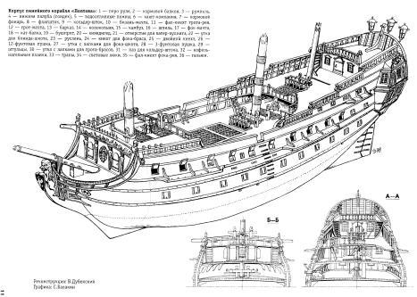 Чертёж модели корабля Полтава. корпус