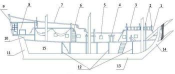 Чертёж модели корабля Штандарт. Разрез.