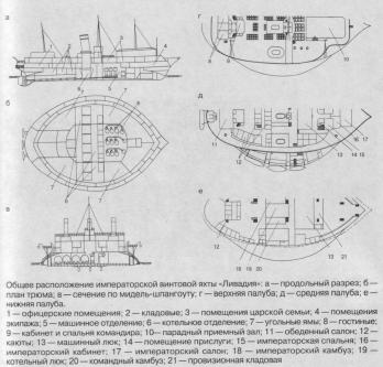 яхта Ливадия. чертеж 1